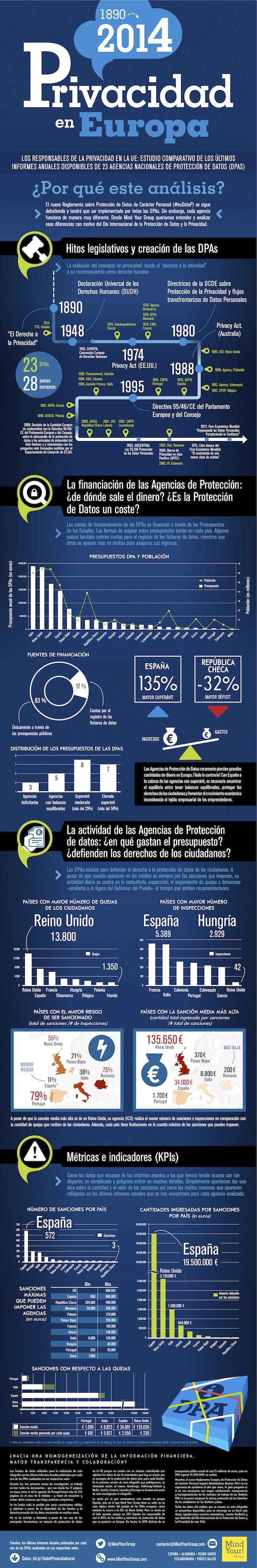 Infografía Agencias de Protección de Datos